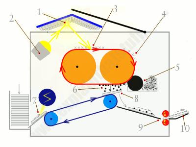دستگاه فتوکپی چگونه کار میکند